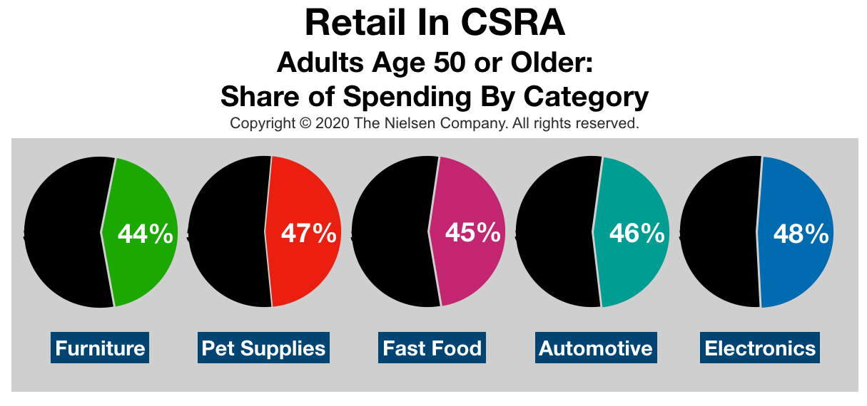 Advertise In August Retail Spending