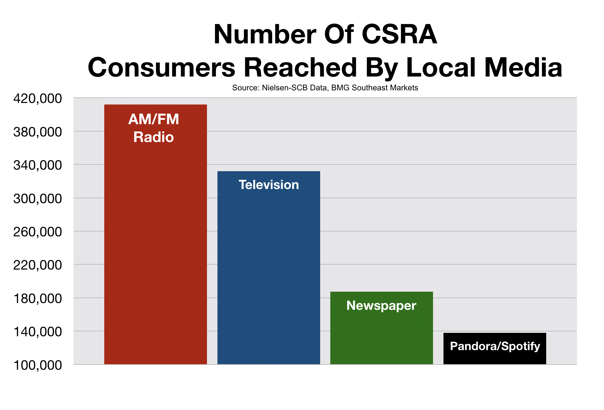 Advertise In Augusta CSRA Media Reach