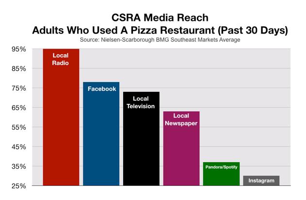 Advertise In Augusta CSRA Pizza Restaurants
