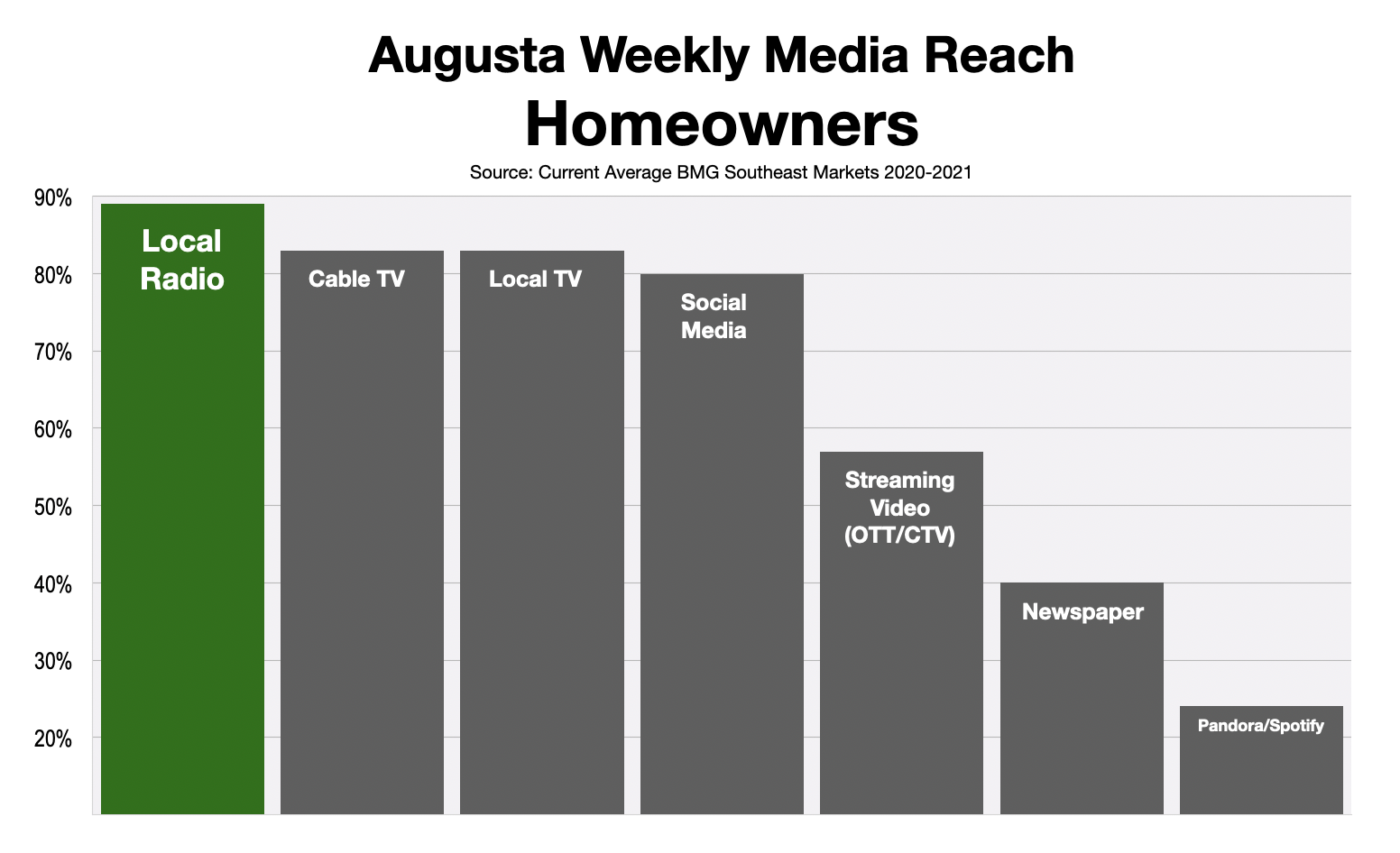 Advertise In Augusta Homeowners 2021