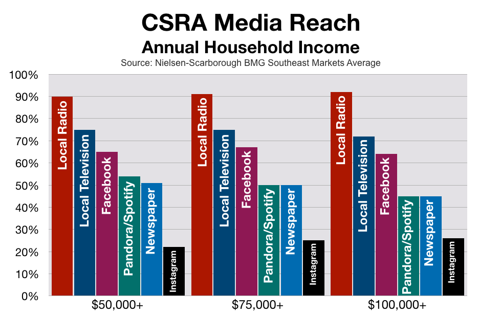 Advertise In Augusta Household Income Levels