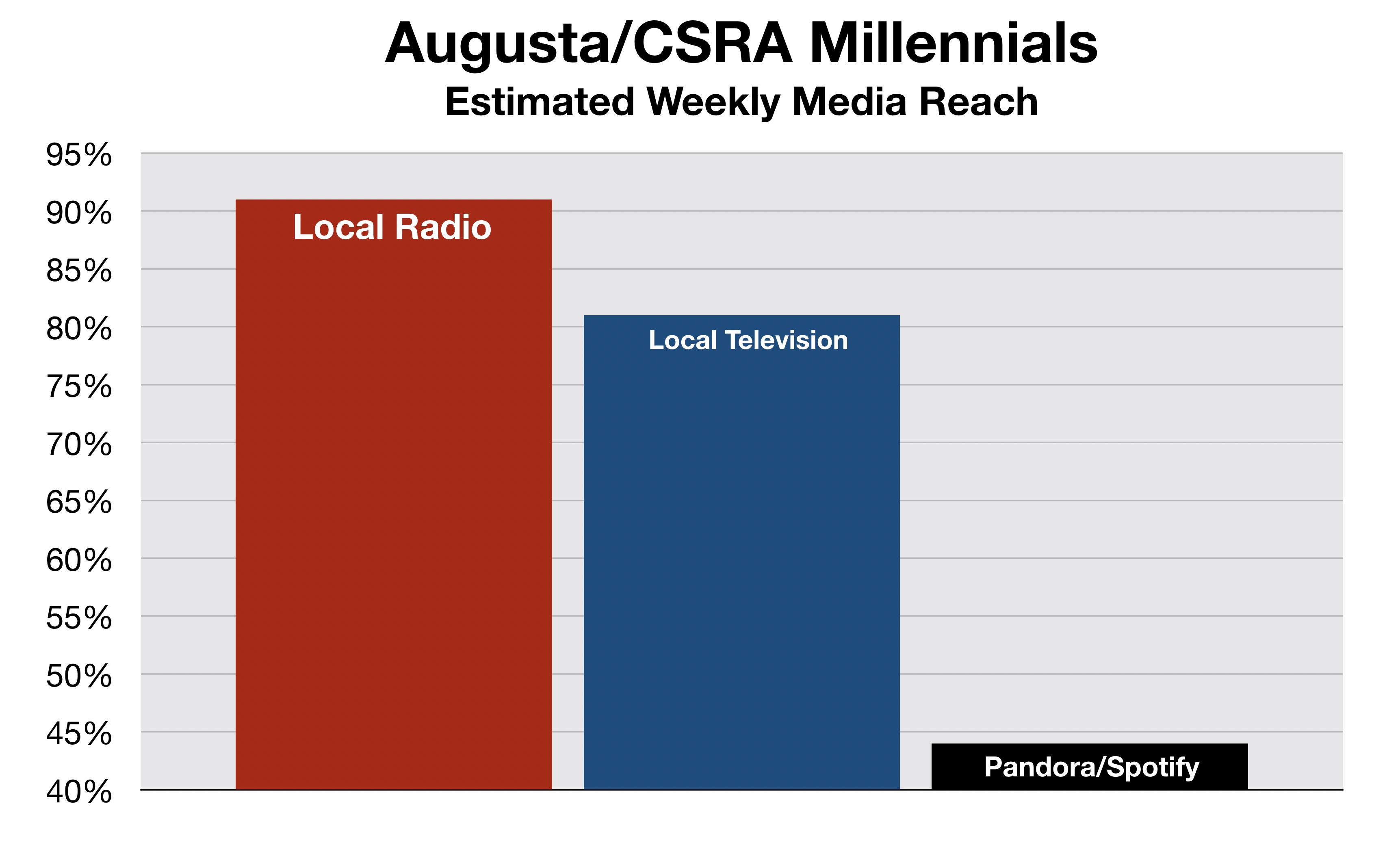 Advertise In Augusta Millennials