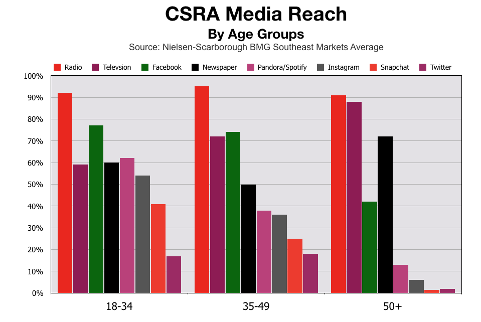 Advertise In Augusta and CSRA Media Reach By Age