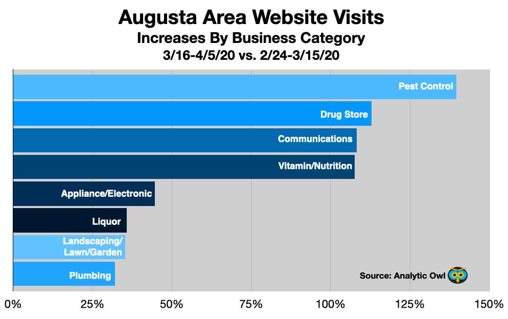 Advertise In Augusta web traffic