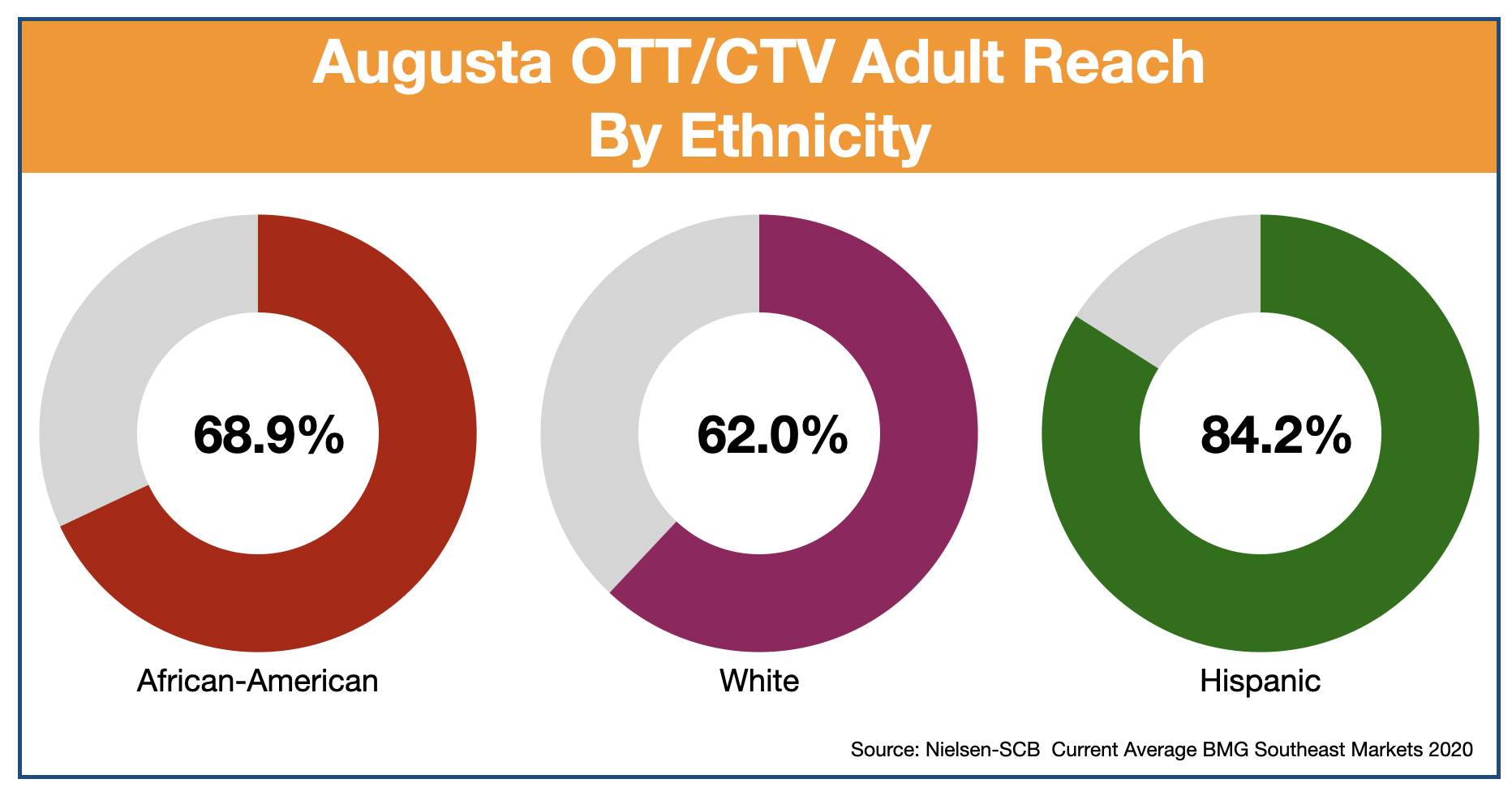 Advertise In Augusta, GA OTT and CTV-Ethnicity