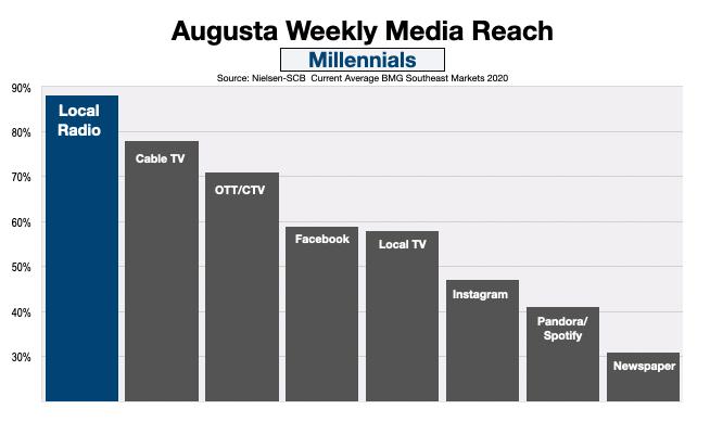 Advertise On Augusta GA radio Millennials