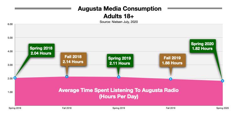 Advertise On Augusta Radio Time Spent Listening