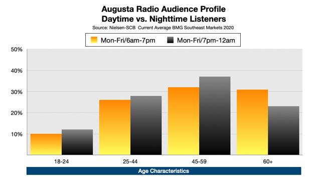 Advertise On Augusta, GA radio Nighttime Listeners By Age
