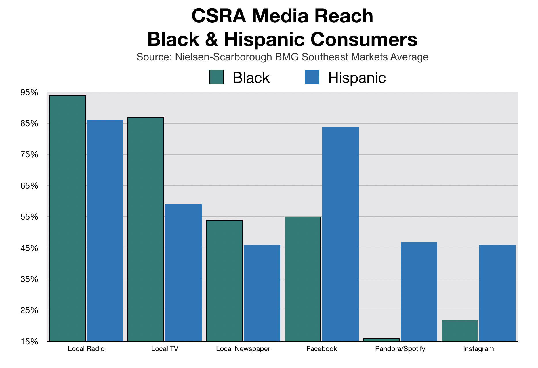 Advertise To Black And Hispanic Consumers In Augusta CSRA