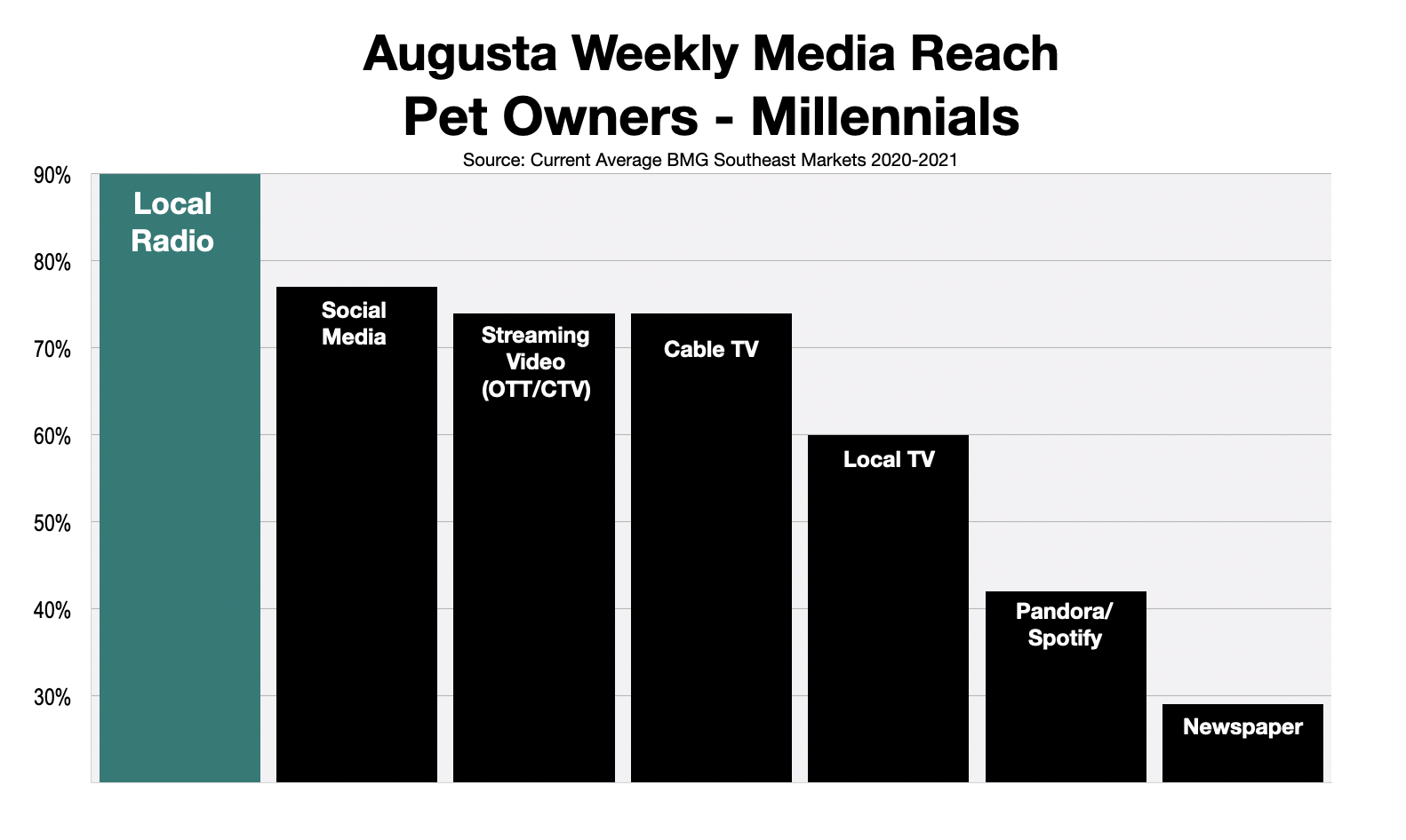 Advertise To Millennials in Augusta Georgia Pet Owners