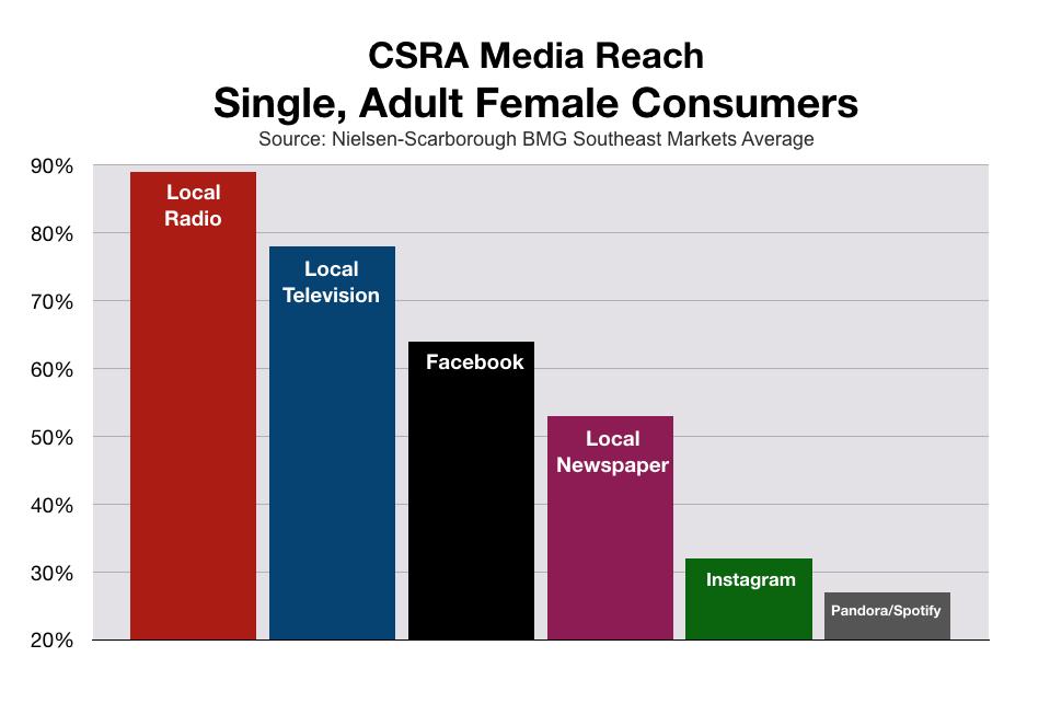 Advertise To Women In Augusta CSRA Media Reach