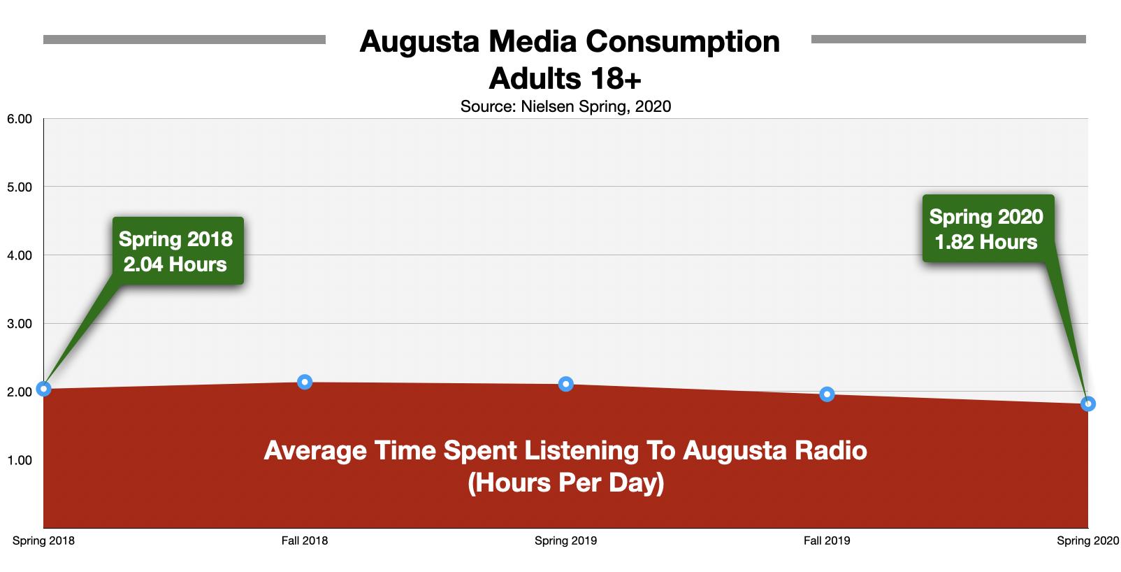 Advertise on Augusta Radio Time Spent Listening 2020