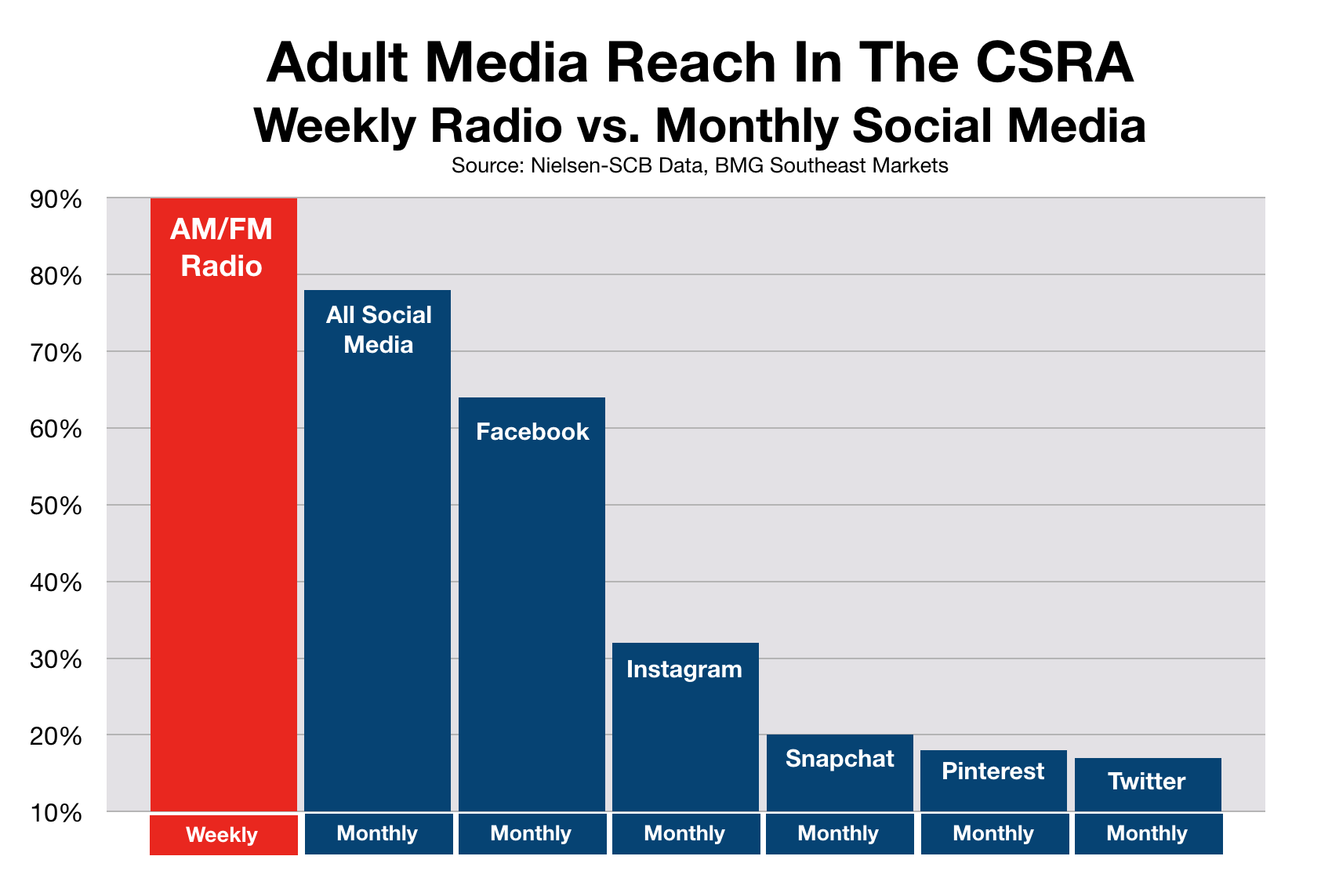 Advertise on Social Media in August CSRA