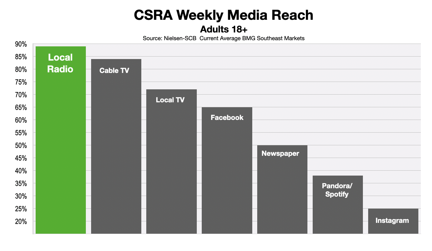 Advertising In Augusta & CSRA Consumer Media Reach 2020