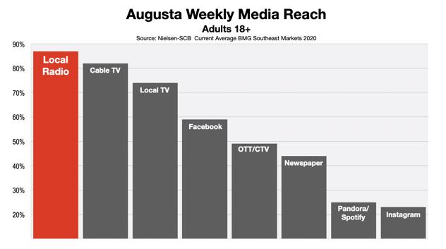 Advertising In Augusta Adult Media Reach 2020 (R2)