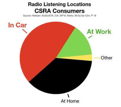 Advertising In Augusta CSRA Radio Listening Locations