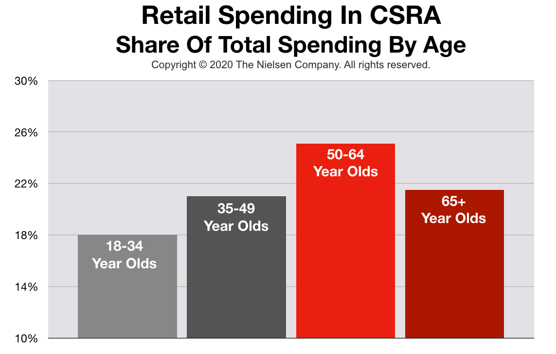 Advertising In Augusta Retail Spending By Age