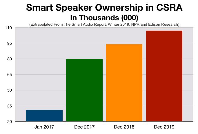 Advertising In Augusta Smart Speakers