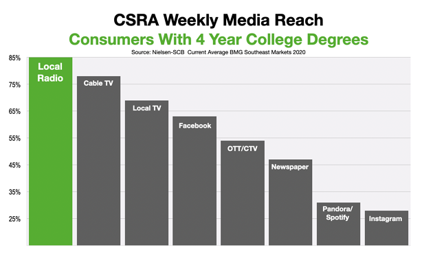 Advertising In Augusta and CSRA College Educated Consumers