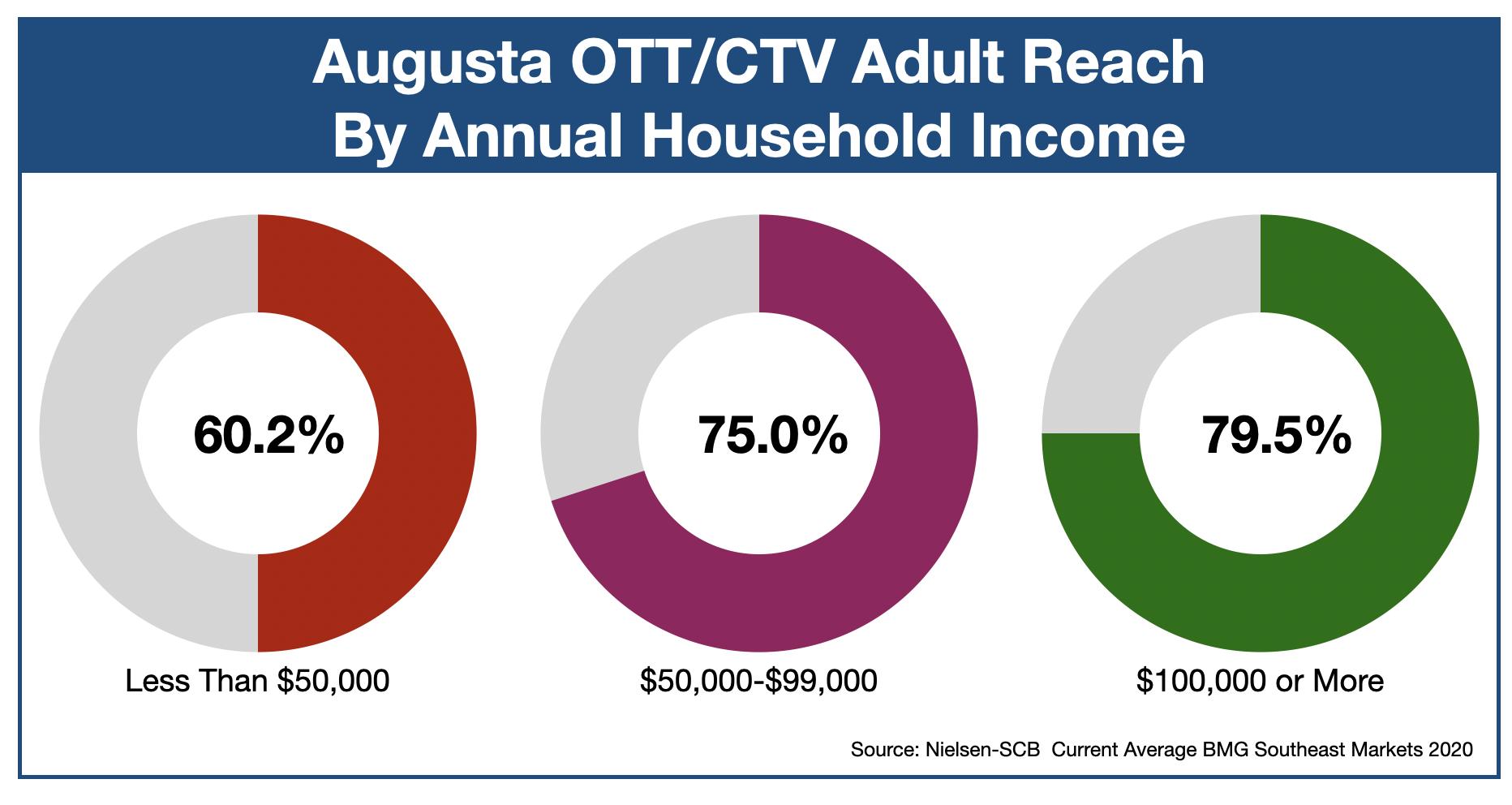 Advertising In Augusta, GA OTT & CTV Income