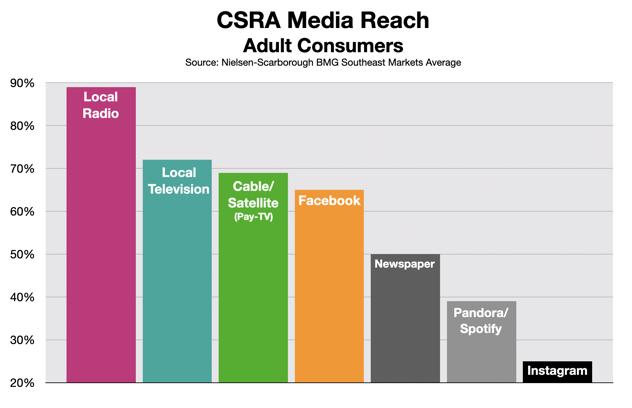 Advertising In Augusta CSRA Media Reach 0620