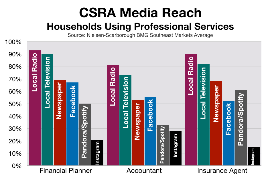 Advertising In CSRA Financial Service Companies