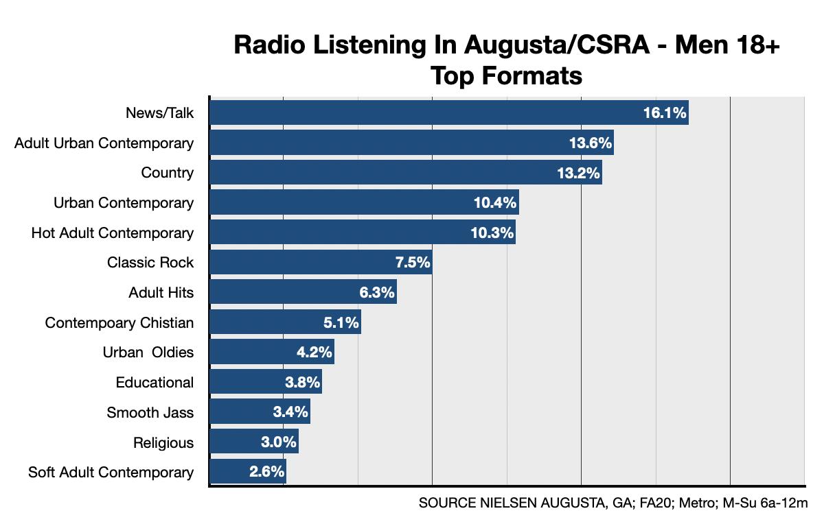 Advertising On Augusta Radio Formats-Men