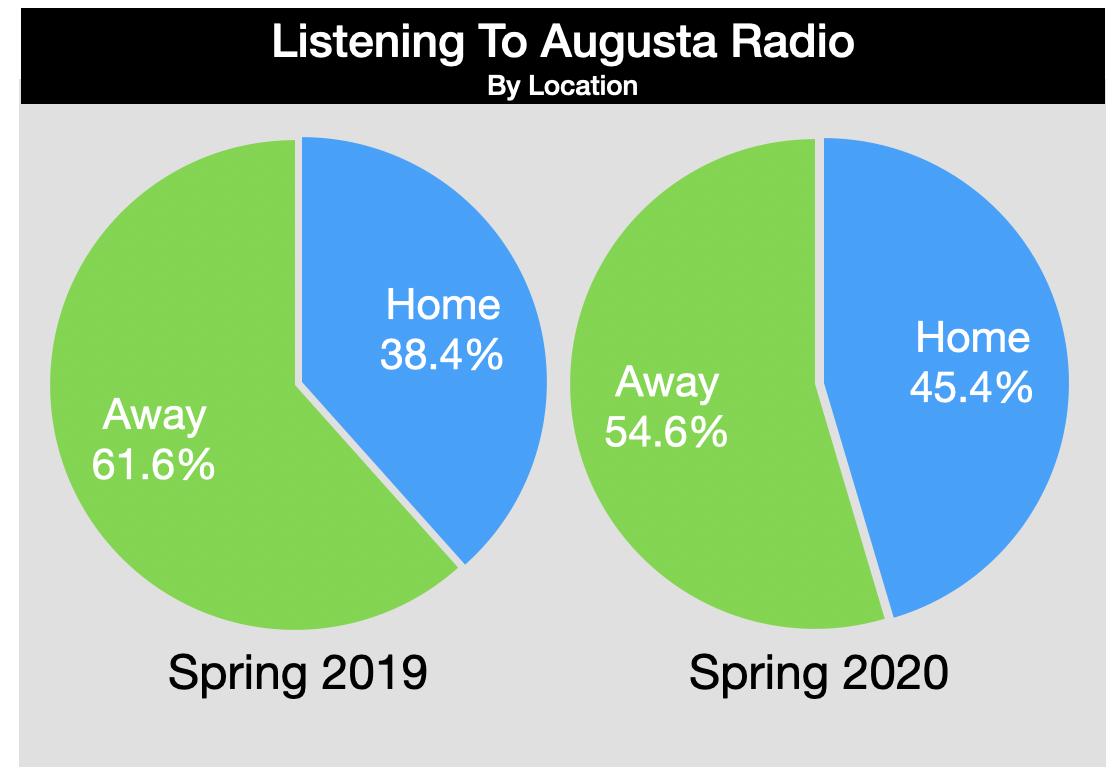 Advertising On Augusta Radio Listening Locations