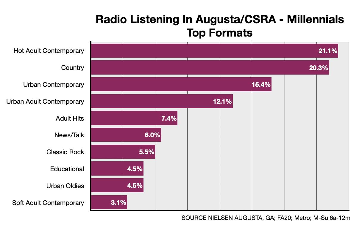 Advertising On Augusta Radio Millennials