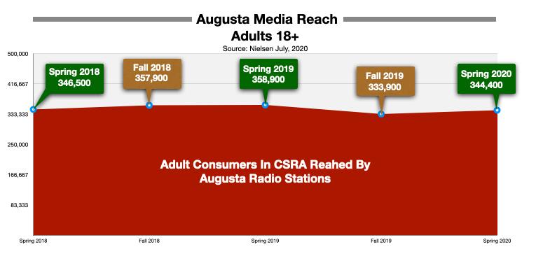 Advertising On Augusta Radio Reach During Pandemic