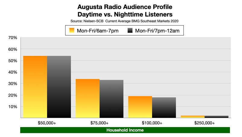 Advertising On Augusta, GA Radio Nighttime Listeners by Income