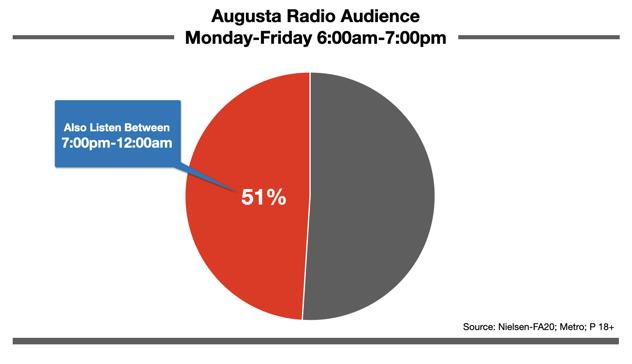Advertising On Augusta, GA Radio Nighttime Listening