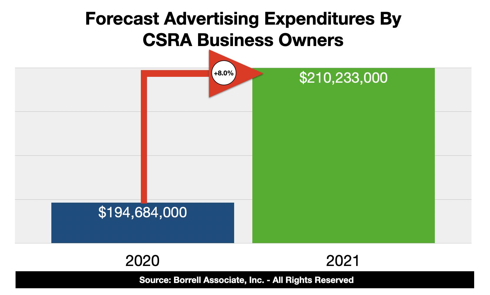 Advertising Spending In Augusta GA 2021