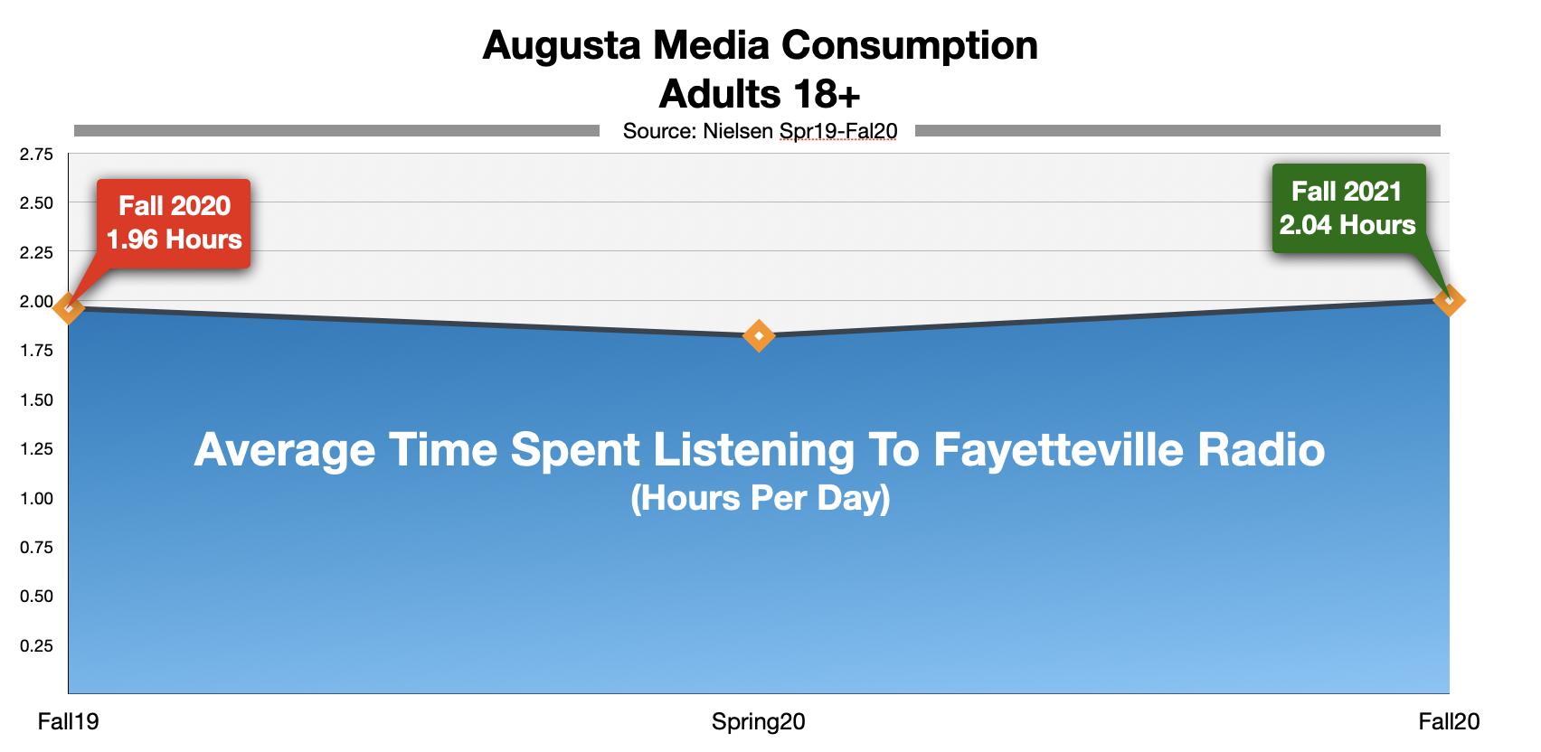 Advertising on Augusta, GA Radio Time-Spent-Listening