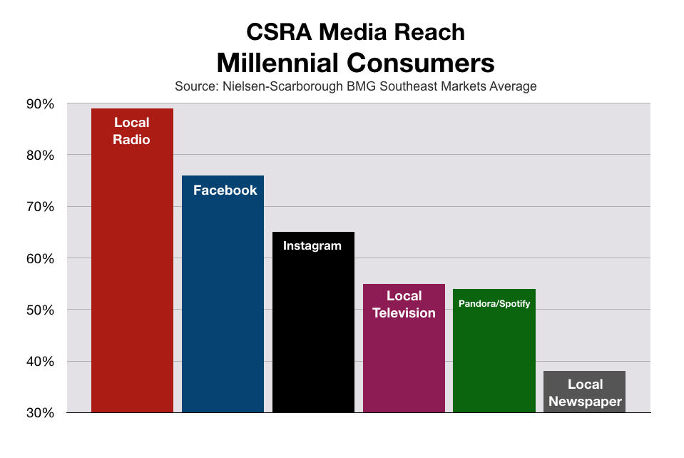 Augusta CSRA Media Reach Millennials