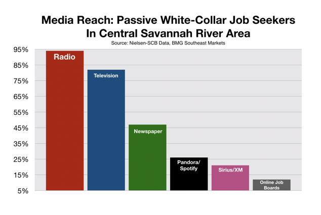 Augusta CSRA White Collar Recruitment Advertising