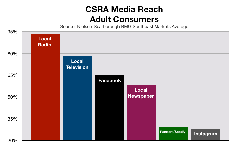 Augusta CSRA media Reach Adult Consumers