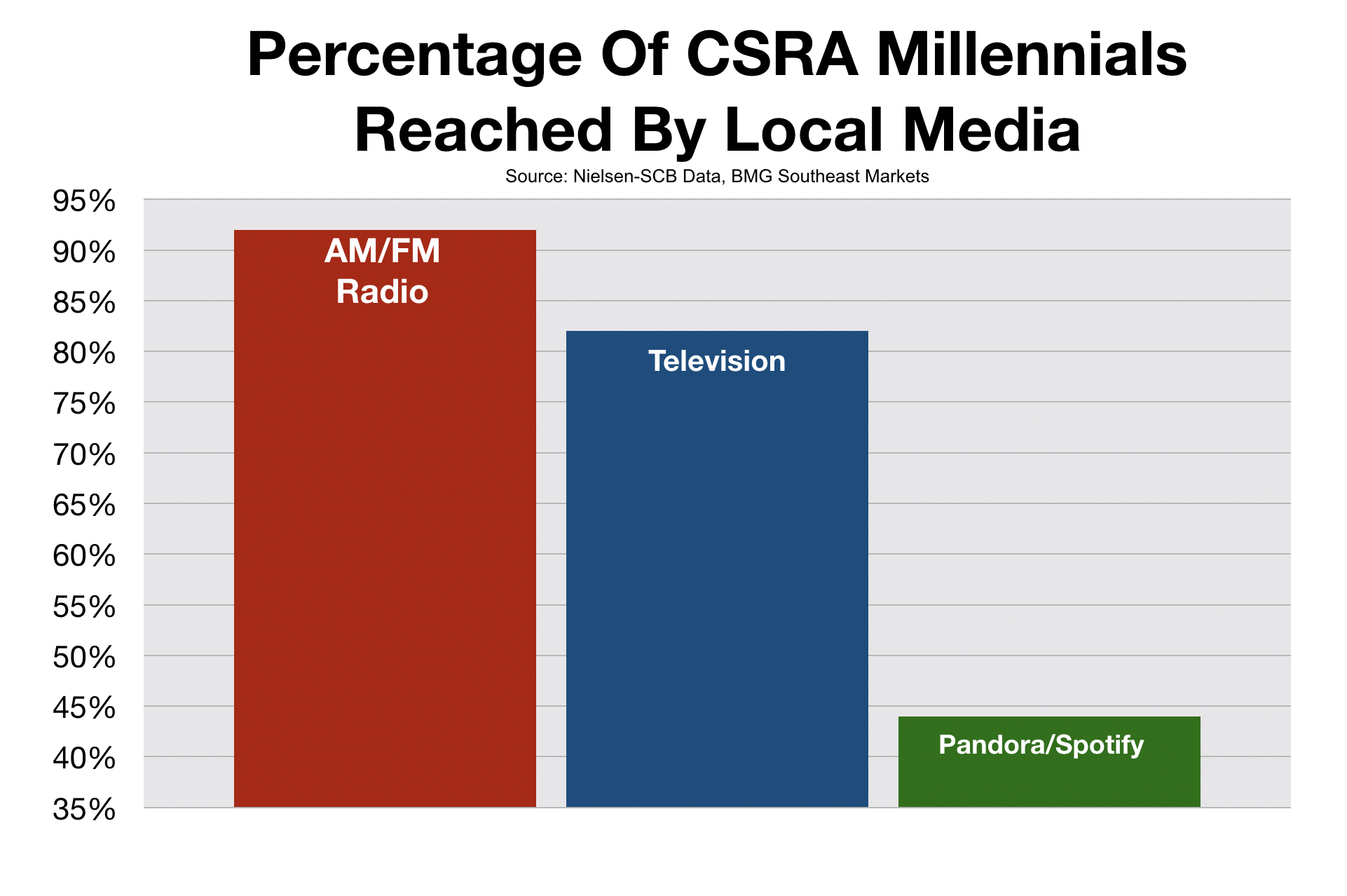 Augusta GA How Millennials Use Media