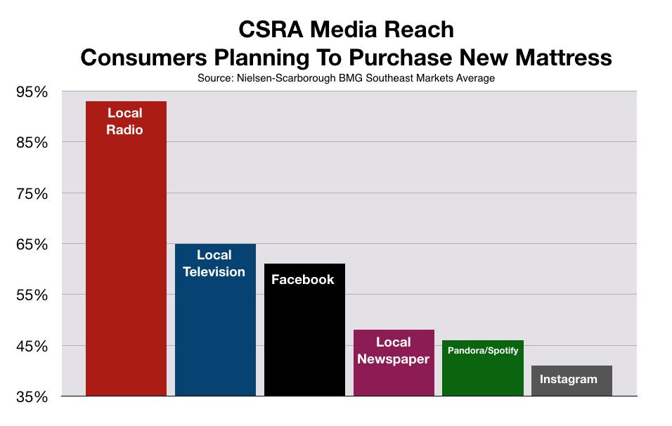 CSRA Augusta Consumer Spending Mattress