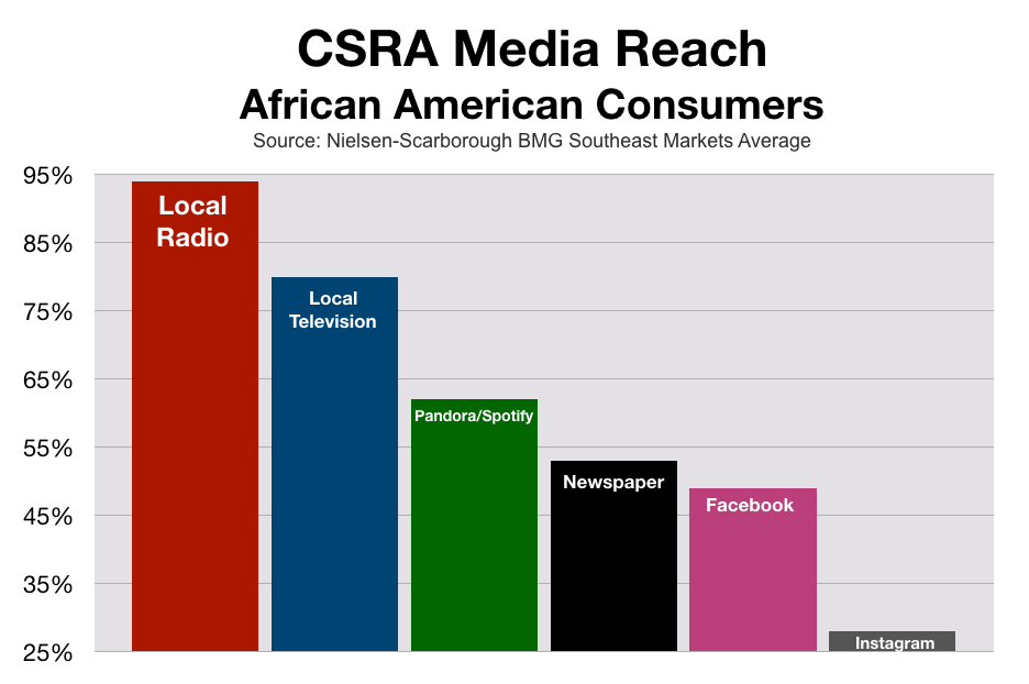 Marketing To African Americans In Augusta and CSRA