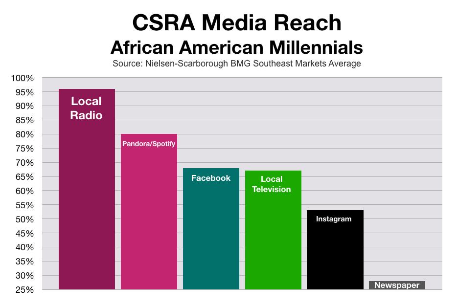 Marketing To African Americans In CSRA Millennials