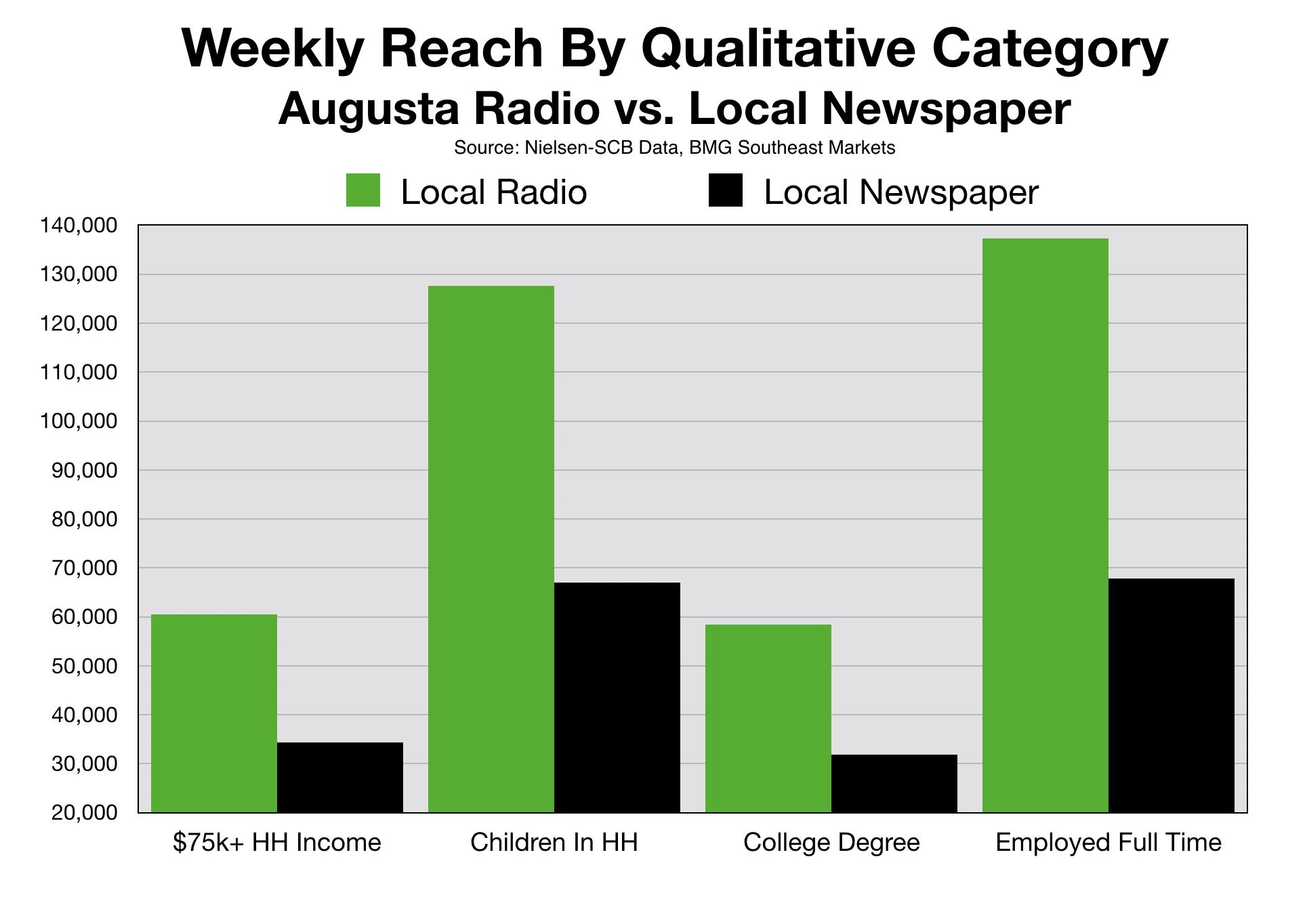 Newspaper Advertising Augusta GA CSRA qualitative info