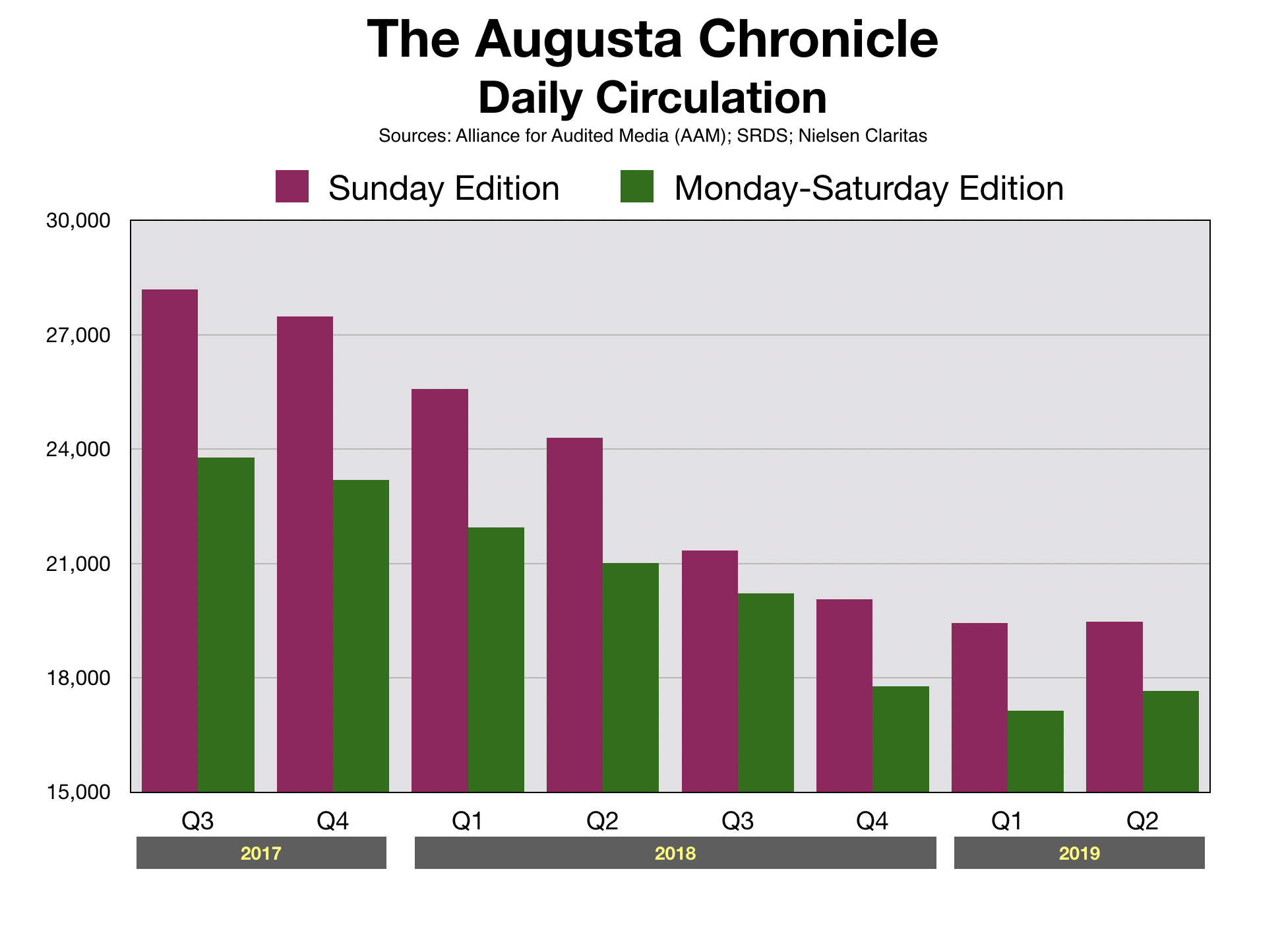 Newspaper Advertising CSRA Augusta Chronicle