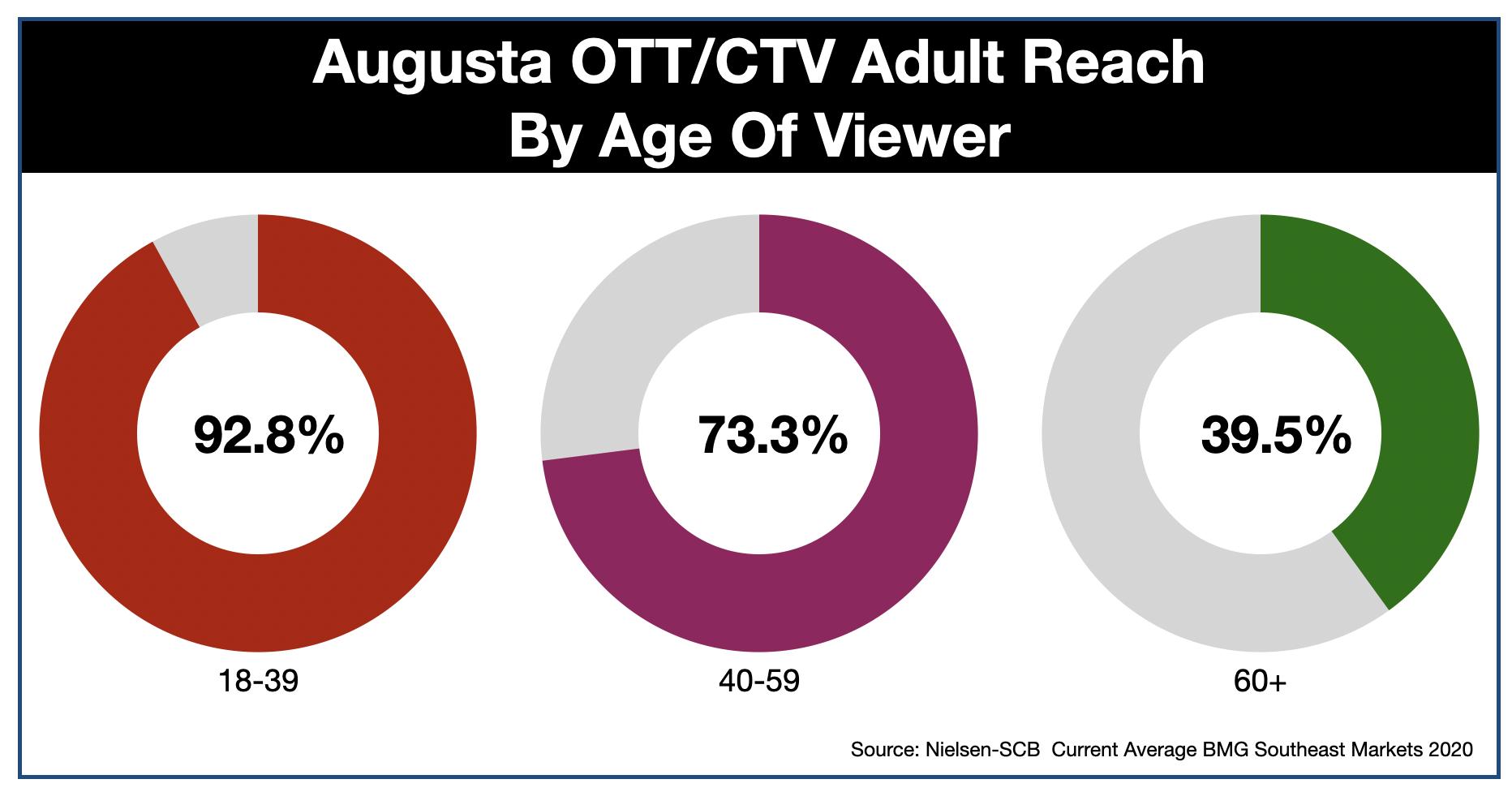 OTT & CTV advertising in Augusta GA Age