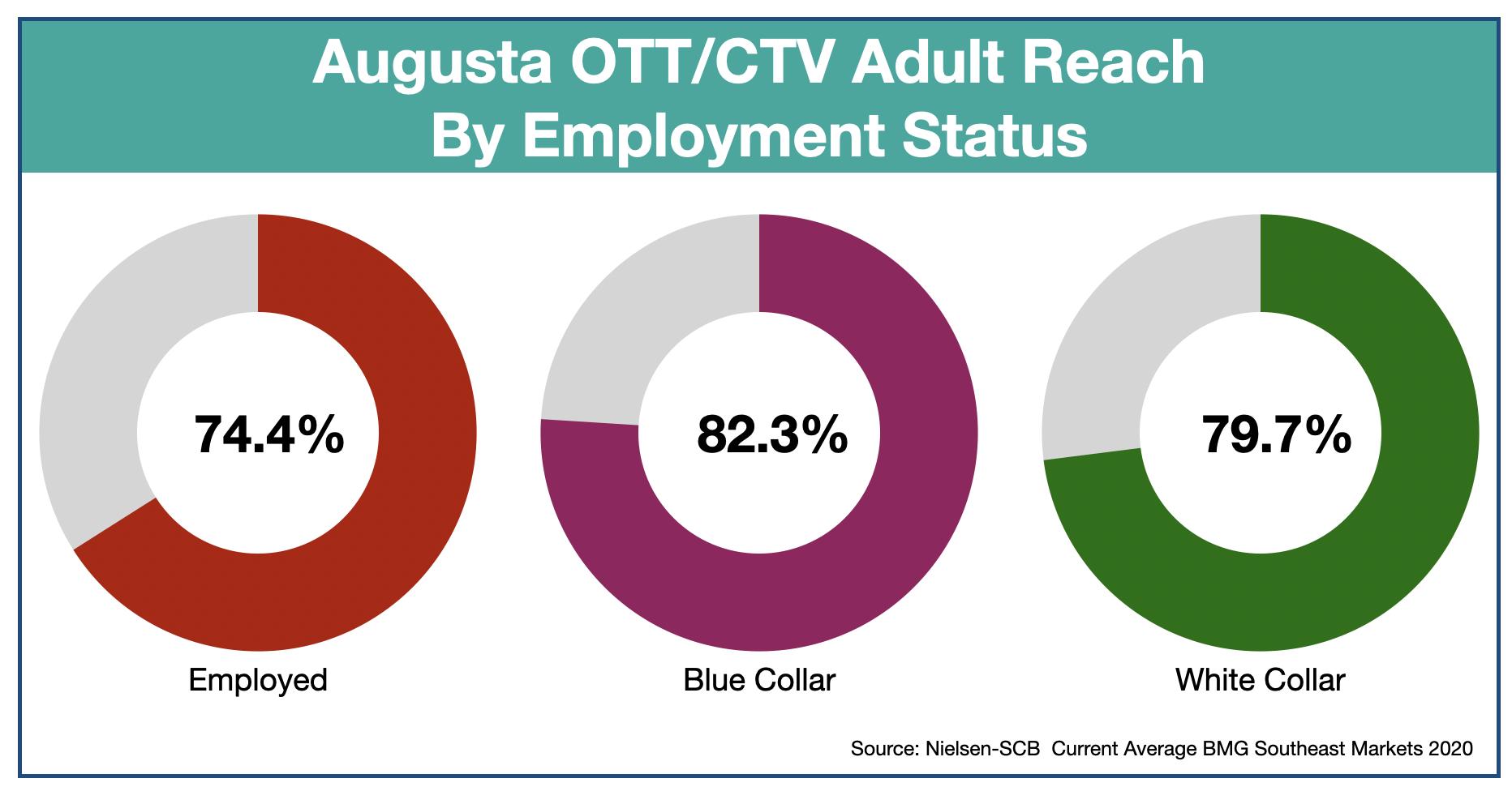 OTT & CTV advertising in Augusta, GA Employment Status