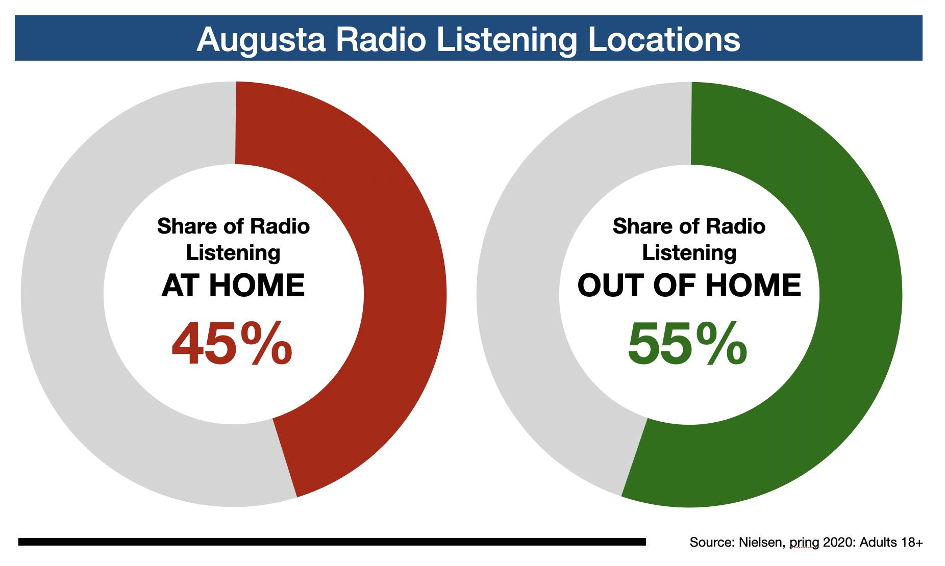 Radio Listening In Augusta Location