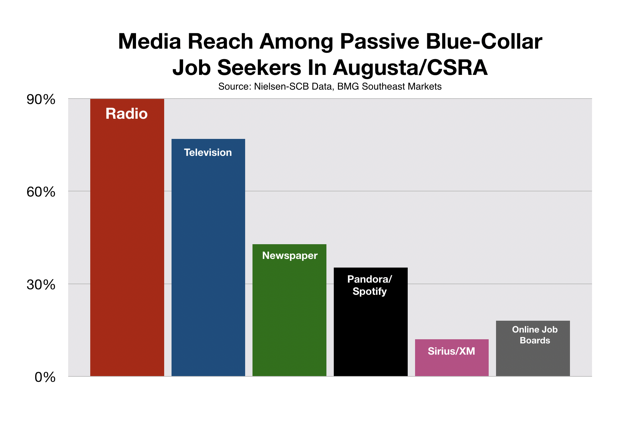 Recruitment Advertising In Augusta CSRA Blue Collar Workers