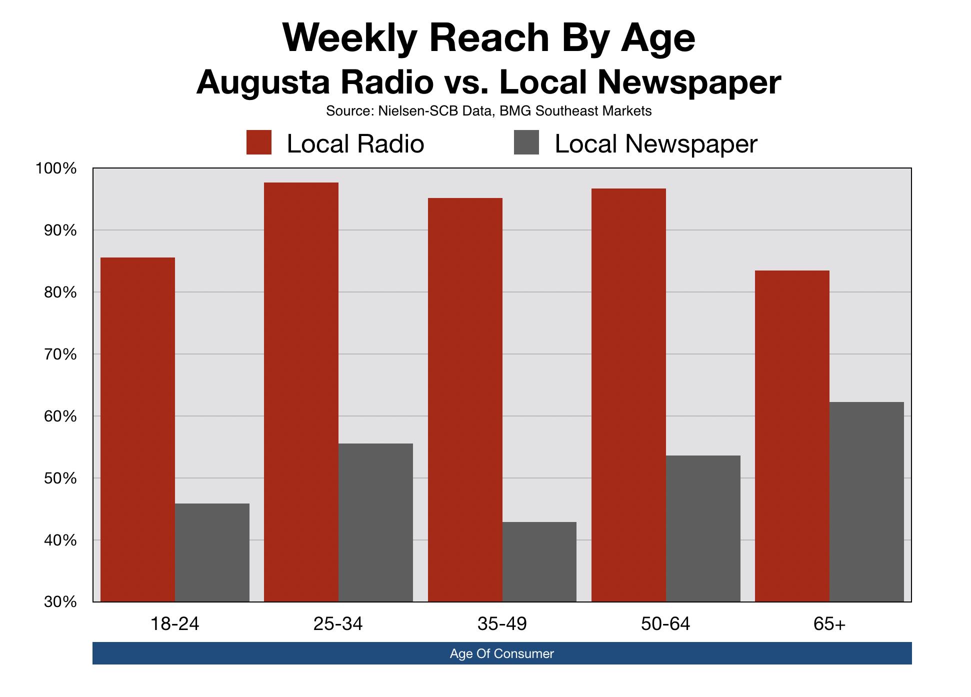 Augusta Chronicle CSRA Newspaper Advertising Demographics