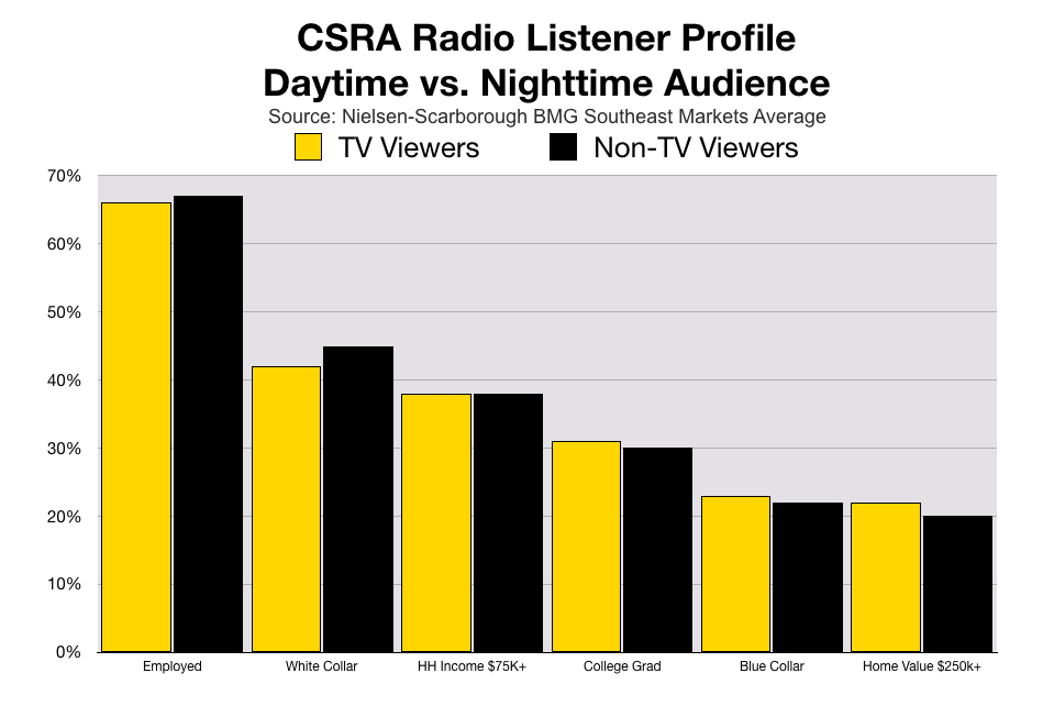 Advertise In August CSRA Radio Listening At Night