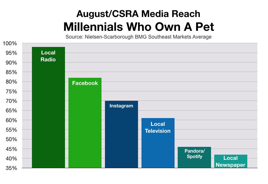 Market to Millennials in Augusta CSRA: Pet Owners